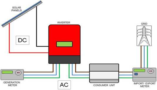 What are Solar PV Inverters?