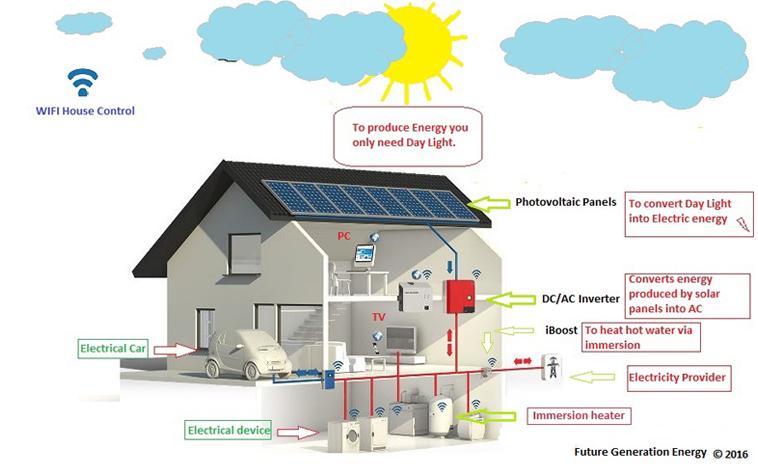 Future Generation Energy has many sat